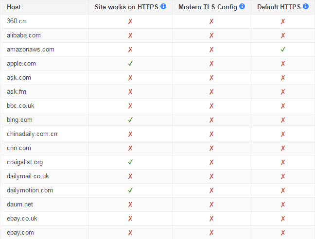 Top Websites that do not use HTTPS